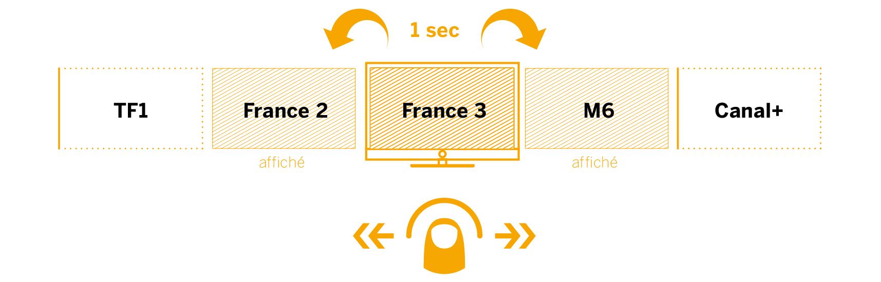Loewe instant Channel ChangementLoewe instant Channel Changement rapide des chaînes. Loewe Art 40 UHD controlsound