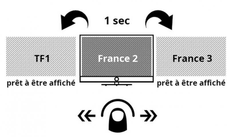 Loewe instant Channel ChangementLoewe instant Channel Changement rapide des chaînes. Loewe Bild 7.65 UHD controlsoun