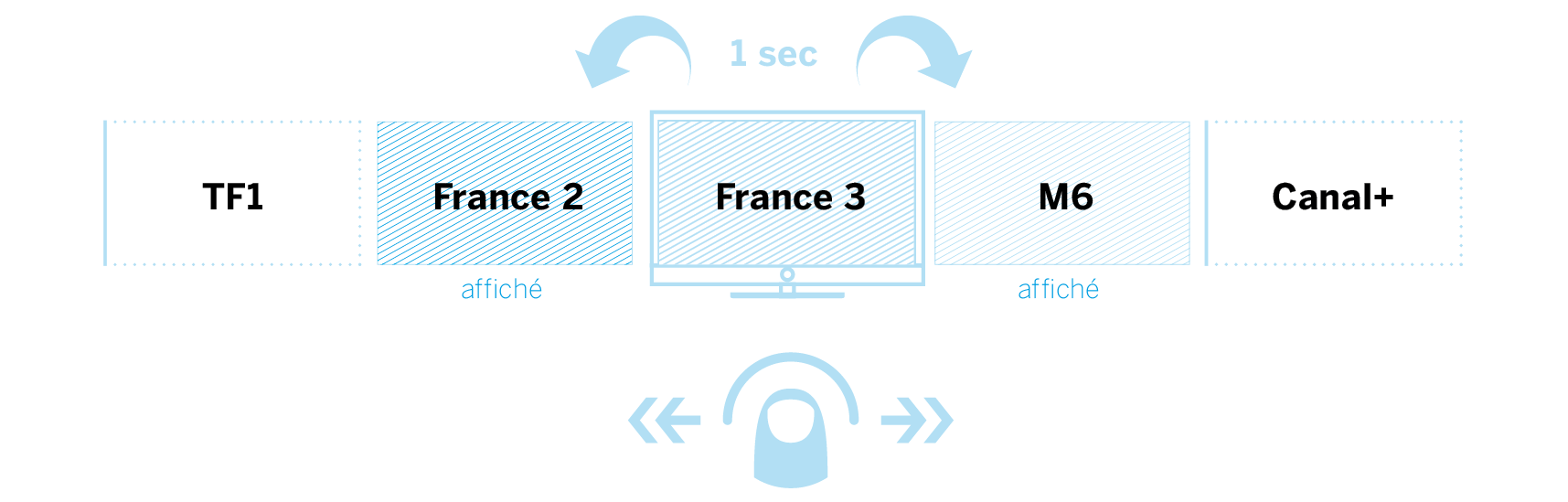 Loewe instant Channel ChangementLoewe instant Channel Changement rapide des chaînes. Loewe Connect 40 DR+ UHD controlsound