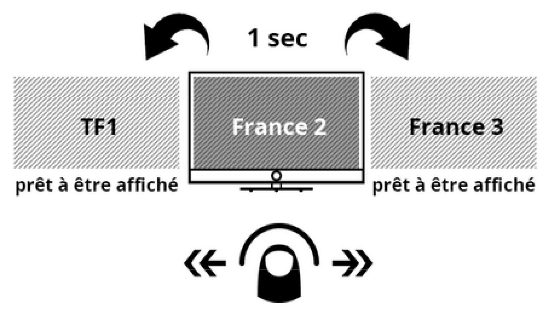 Loewe instant Channel Changement rapide des chaînes. Loewe one 55 UHD controlsound